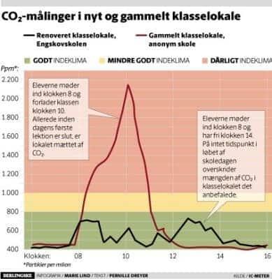 CO2målinger