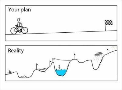 Din plan og virkeligheden