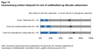 Sammenhæng mellem tidspunkt for test af ordblindhed og afbrudte uddannelser